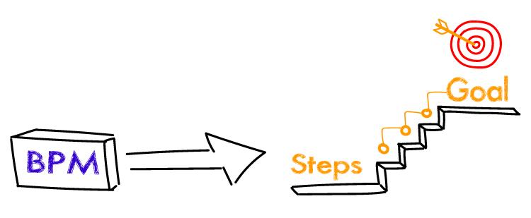BPM Steps Goal Image