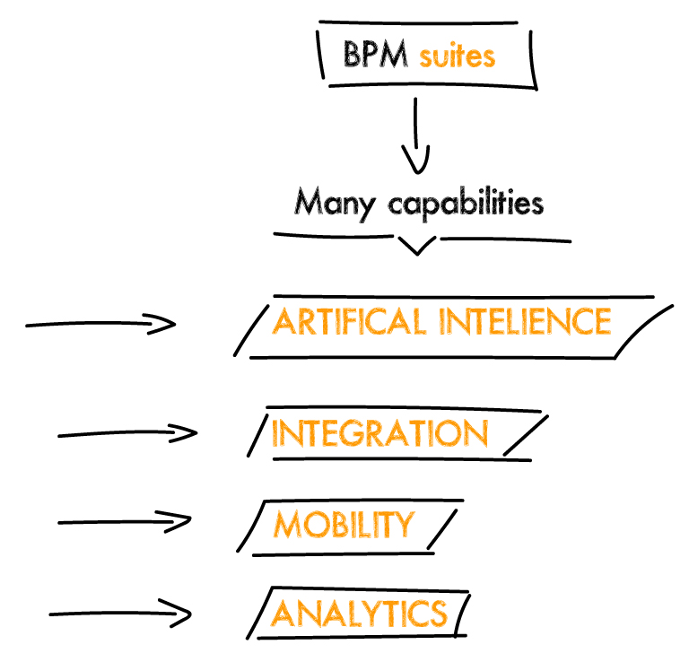 BPM Suites Image