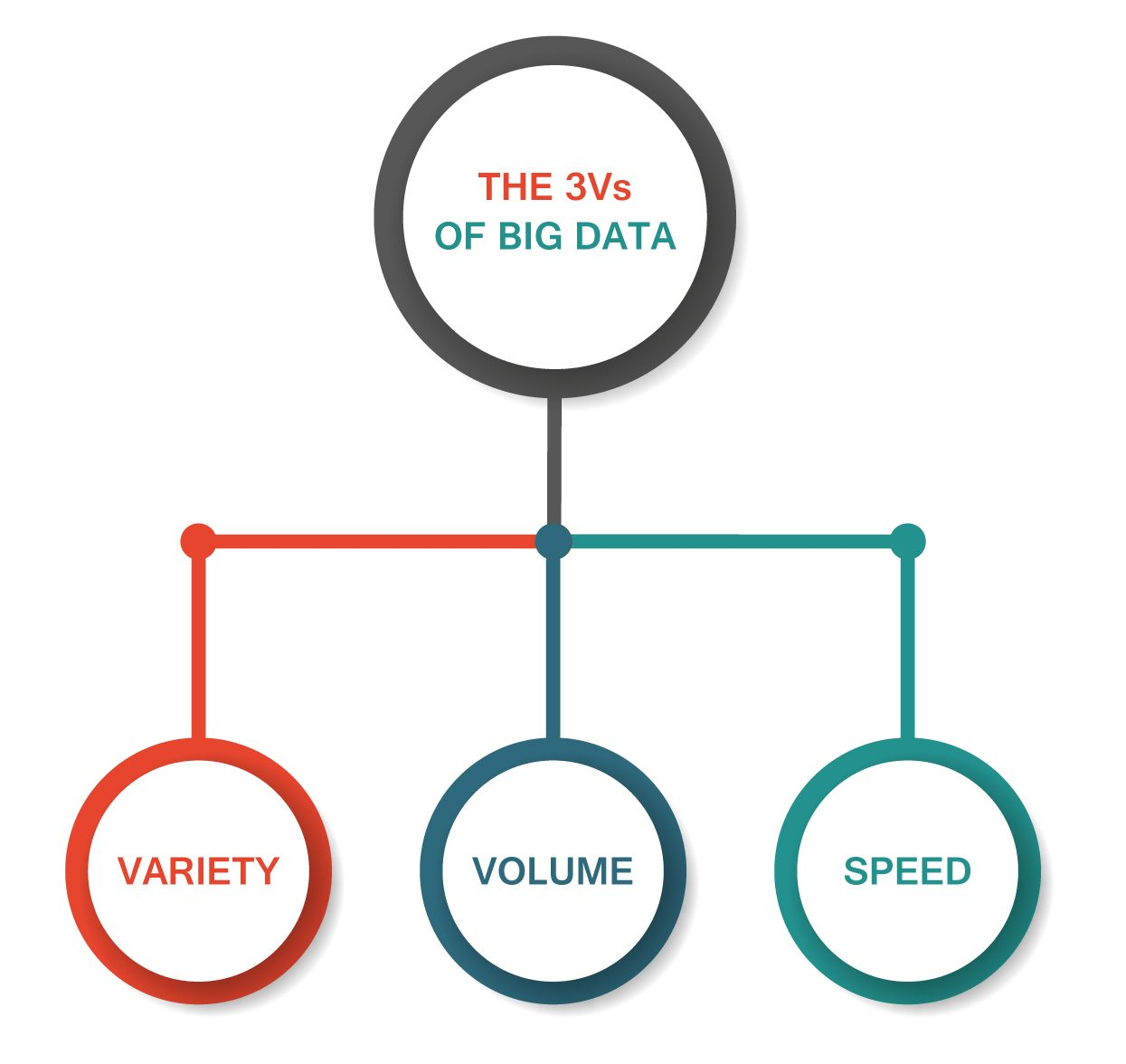 The 3VS Of Big Data Image
