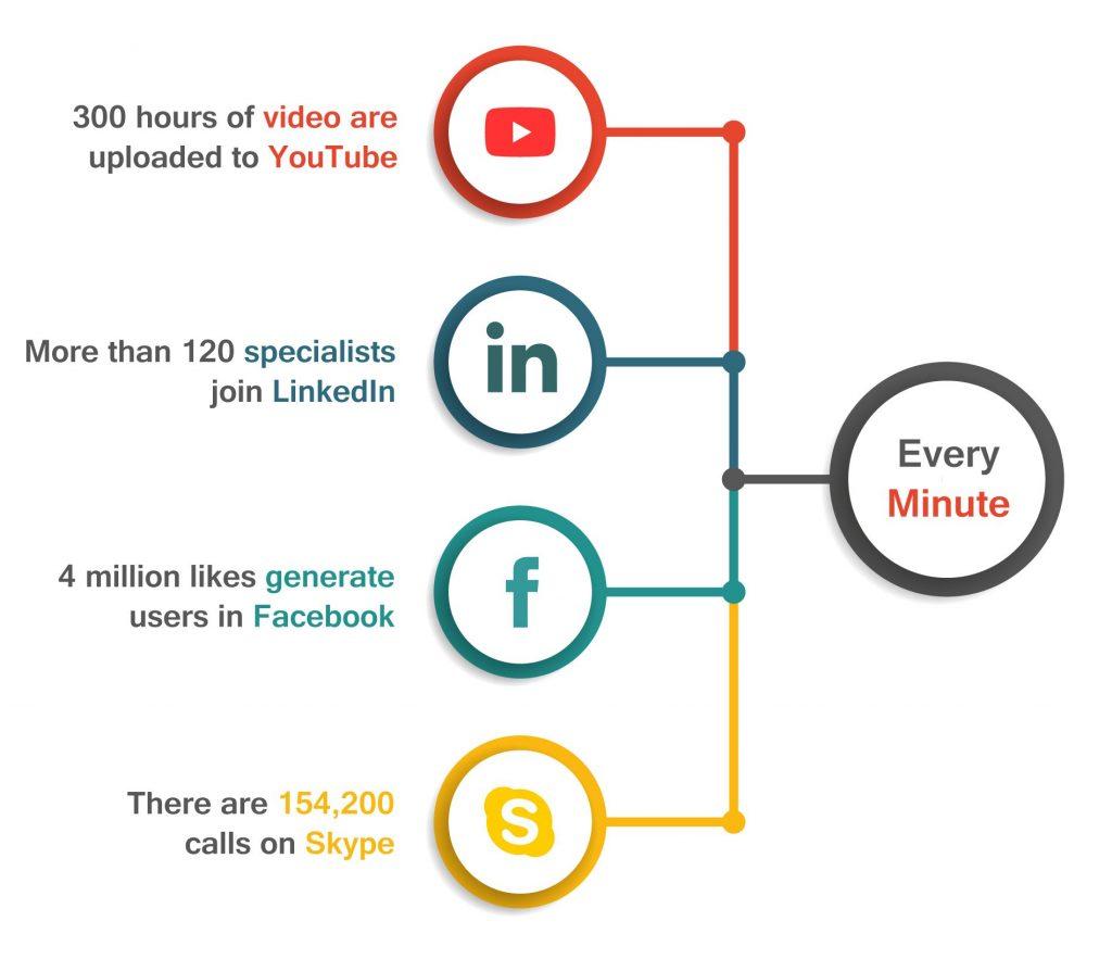 Every Minute Youtube Linkedin Facebook Skype Image