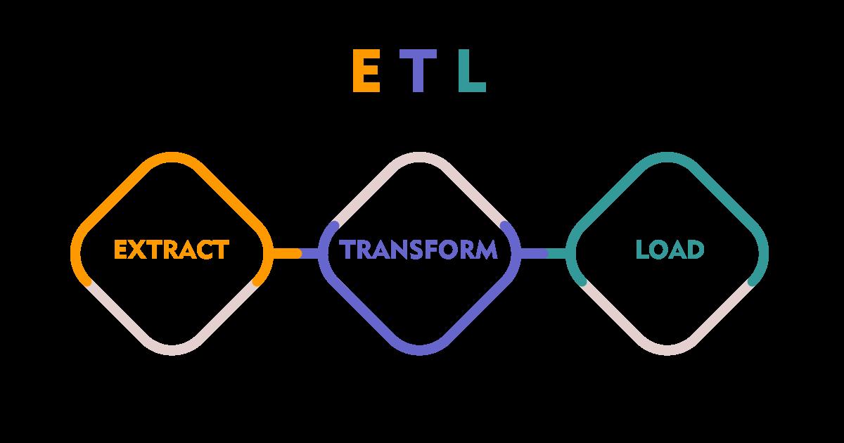 What is ETL